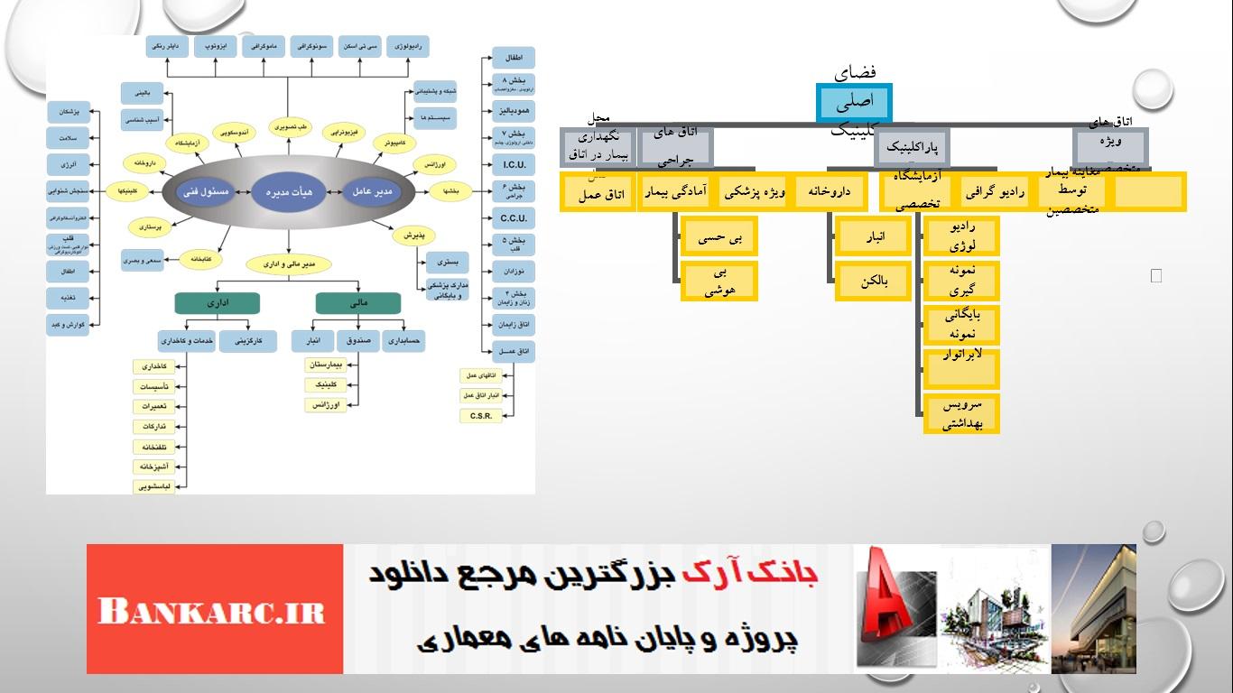 ظوابط طراحی بیمارستان