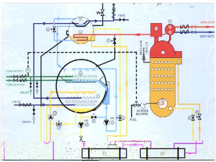 انواع چیلرهای جذبی،سیستم گرمایش از کف،پروژه تنظیم شرایط محیطی،پروژه تاسیسات مکانیکی؛پاورپوینت معماری